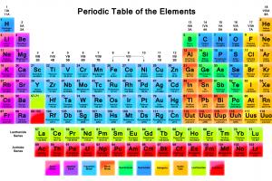 Fondos de pantalla dibujo ilustracin fondo azul texto diseo vistoso texto fondo blanco nmeros elementos cuadrado carta ciencia juguete conocimiento qumica tabla peridica forma lnea urtaz Images